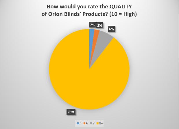 Survey-Results
